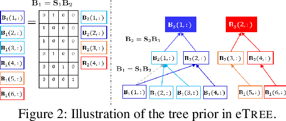 Figure 2 for eTREE: Learning Tree-structured Embeddings
