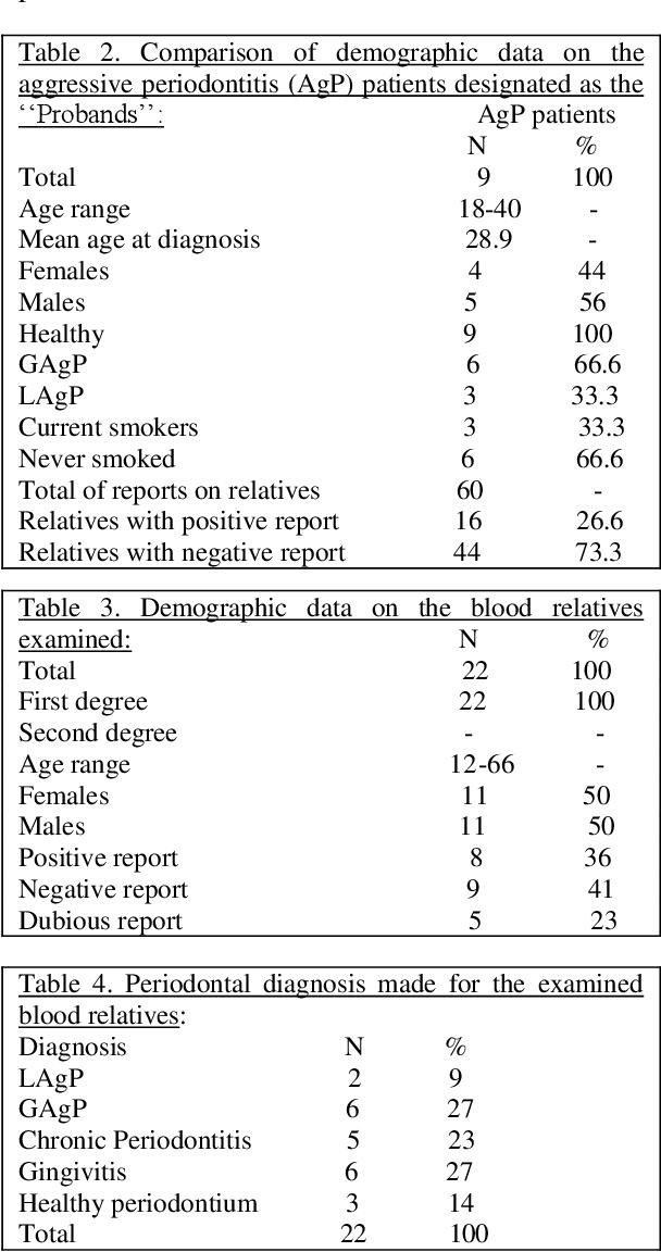 periodontal status among relatives of aggressive periodontitis