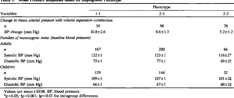 Blood Pressure Responses Based on Haptoglobin Phenotype