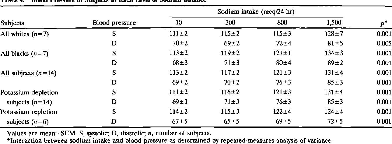 Blood Pressure of Subjects at Each Level of Sodium Balance