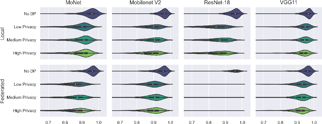 Figure 2 for Differentially private federated deep learning for multi-site medical image segmentation