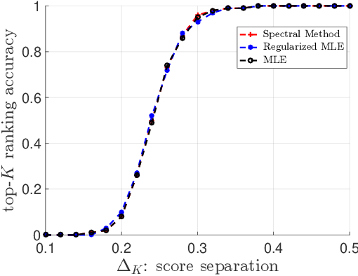 Figure 3 for Spectral Method and Regularized MLE Are Both Optimal for Top-$K$ Ranking