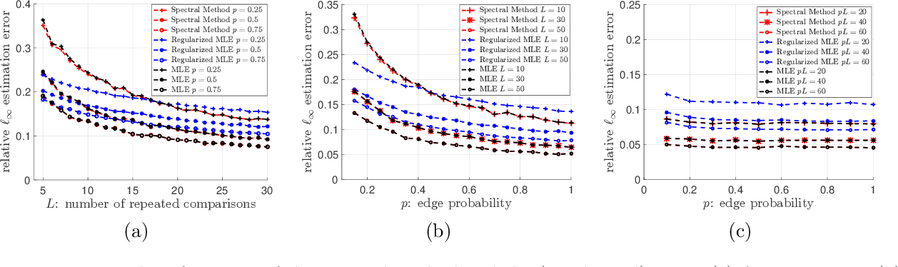 Figure 1 for Spectral Method and Regularized MLE Are Both Optimal for Top-$K$ Ranking