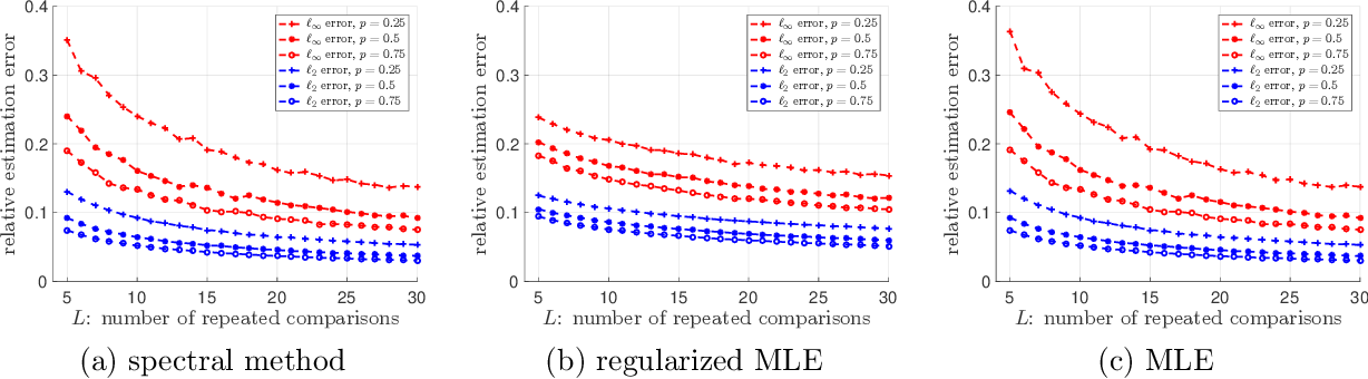 Figure 2 for Spectral Method and Regularized MLE Are Both Optimal for Top-$K$ Ranking