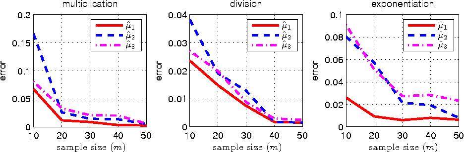 Figure 2 for Computing Functions of Random Variables via Reproducing Kernel Hilbert Space Representations