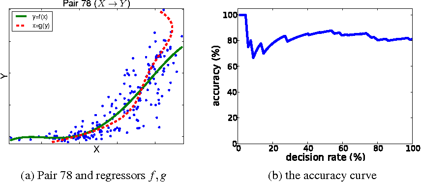 Figure 4 for Computing Functions of Random Variables via Reproducing Kernel Hilbert Space Representations