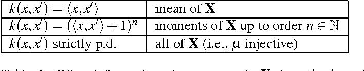 Figure 1 for Computing Functions of Random Variables via Reproducing Kernel Hilbert Space Representations