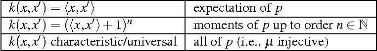 Figure 3 for Computing Functions of Random Variables via Reproducing Kernel Hilbert Space Representations