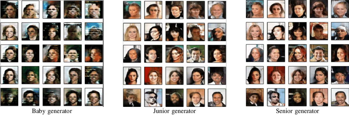 Figure 3 for Semi-Supervised Self-Growing Generative Adversarial Networks for Image Recognition