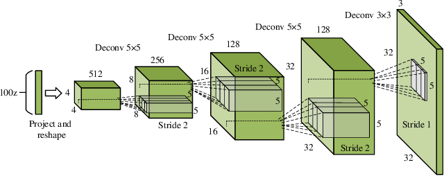 Figure 4 for Semi-Supervised Self-Growing Generative Adversarial Networks for Image Recognition