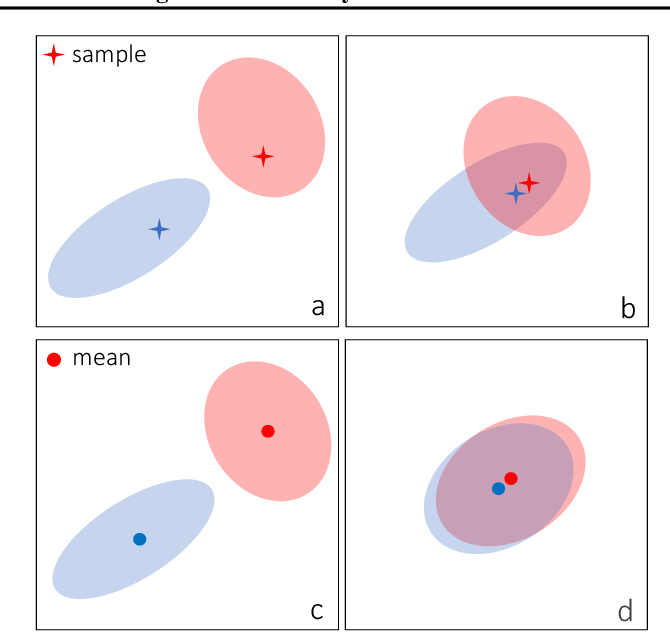 Figure 1 for A Bit More Bayesian: Domain-Invariant Learning with Uncertainty