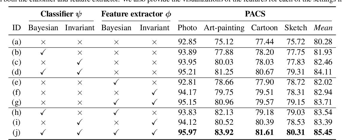 Figure 2 for A Bit More Bayesian: Domain-Invariant Learning with Uncertainty