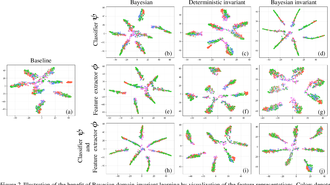 Figure 3 for A Bit More Bayesian: Domain-Invariant Learning with Uncertainty