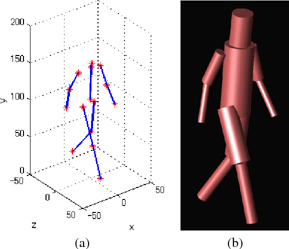 The utilization of body skeleton model for modeling the dynamic BAN