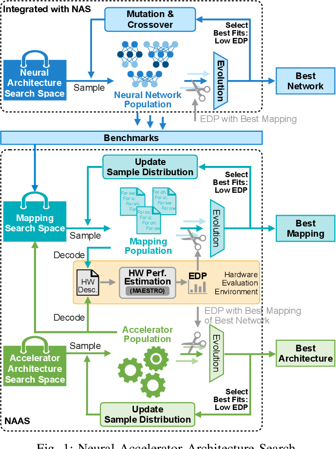 Figure 1 for NAAS: Neural Accelerator Architecture Search