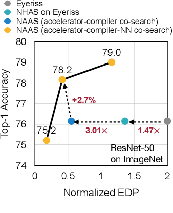 Figure 2 for NAAS: Neural Accelerator Architecture Search