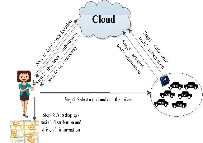 Intelligent Taxi Service System Based on Carrier-Cloud-Client