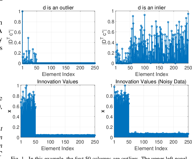 Figure 1 for Outlier Detection and Data Clustering via Innovation Search