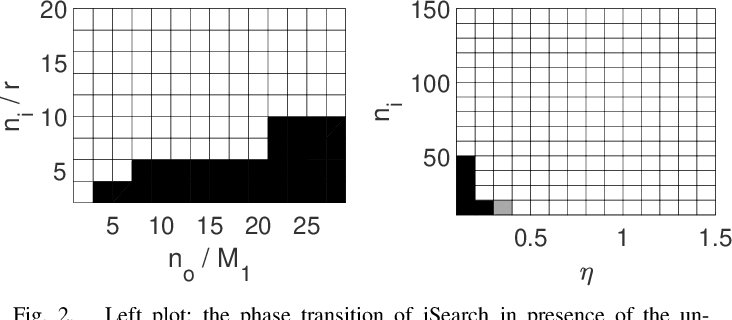 Figure 2 for Outlier Detection and Data Clustering via Innovation Search