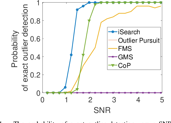 Figure 4 for Outlier Detection and Data Clustering via Innovation Search