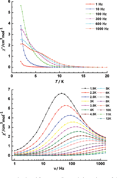 Fig. 3 Temperature (top) and frequency (bottom) dependence of the out-ofphase ac susceptibility of 2 below 12 K, under a zero-dc field.