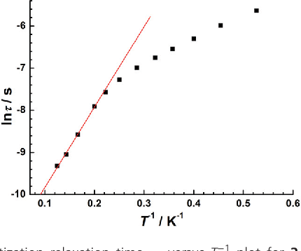 Fig. 4 Magnetization relaxation time, τ, versus T−1 plot for 2 under zero-dc field.