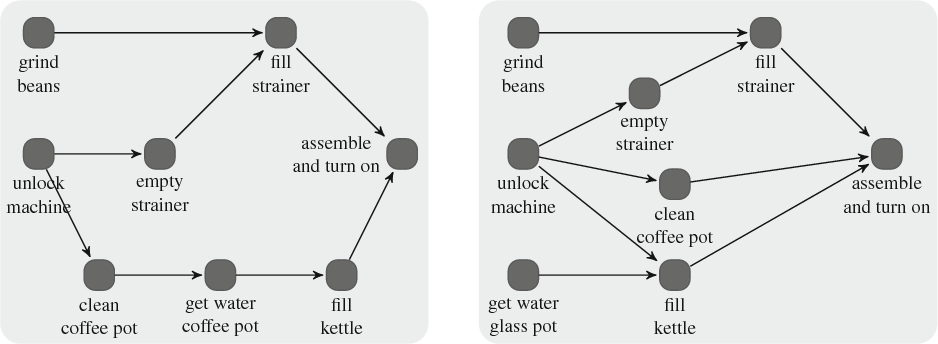 Hasse diagram semantic scholar figure 3 ccuart Gallery