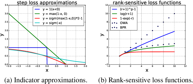 Figure 1 for A Batch Learning Framework for Scalable Personalized Ranking
