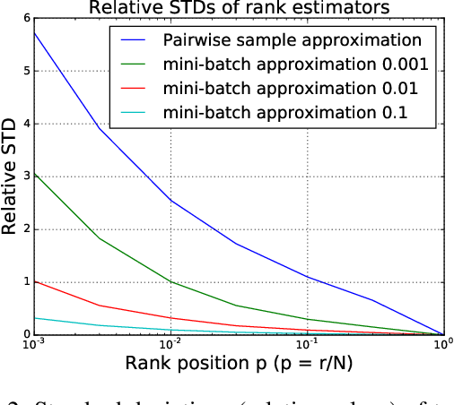 Figure 3 for A Batch Learning Framework for Scalable Personalized Ranking