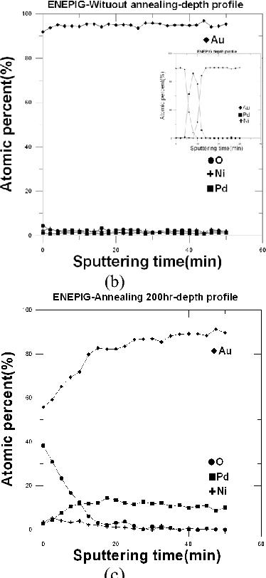 Oxidation behavior of ENIG and ENEPIG surface finish - Semantic Scholar