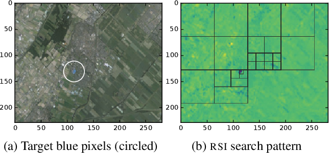 Figure 3 for Active Search for Sparse Signals with Region Sensing