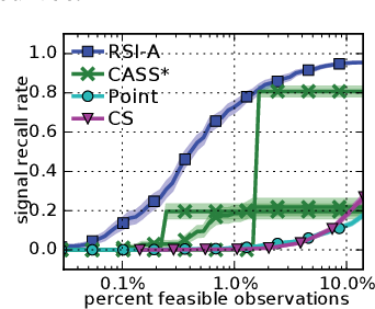 Figure 4 for Active Search for Sparse Signals with Region Sensing