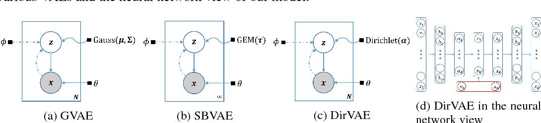 Figure 3 for Dirichlet Variational Autoencoder