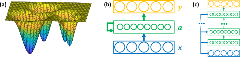 Figure 1 for State-Denoised Recurrent Neural Networks