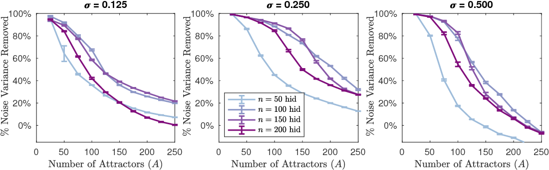 Figure 2 for State-Denoised Recurrent Neural Networks