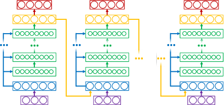 Figure 3 for State-Denoised Recurrent Neural Networks