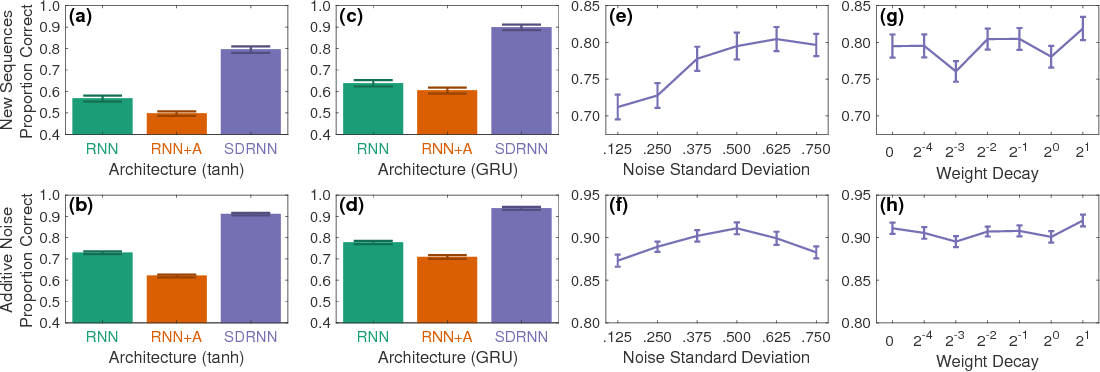 Figure 4 for State-Denoised Recurrent Neural Networks