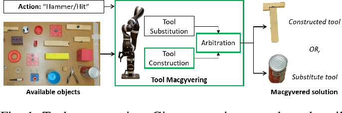Figure 1 for Tool Macgyvering: A Novel Framework for Combining Tool Substitution and Construction
