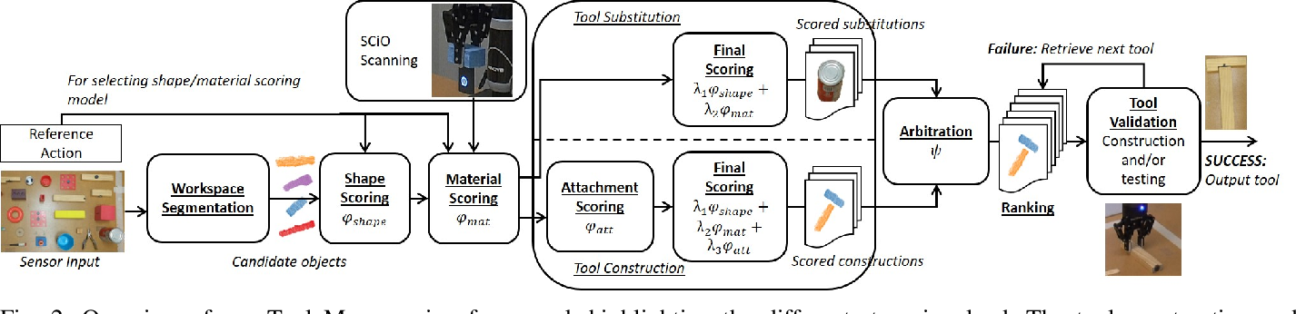 Figure 2 for Tool Macgyvering: A Novel Framework for Combining Tool Substitution and Construction