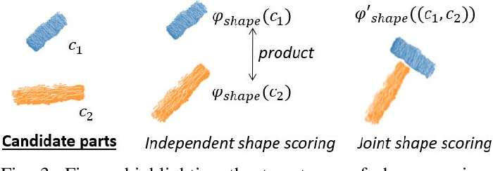 Figure 3 for Tool Macgyvering: A Novel Framework for Combining Tool Substitution and Construction
