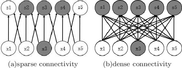 Figure 1 for Information Bottleneck Methods on Convolutional Neural Networks