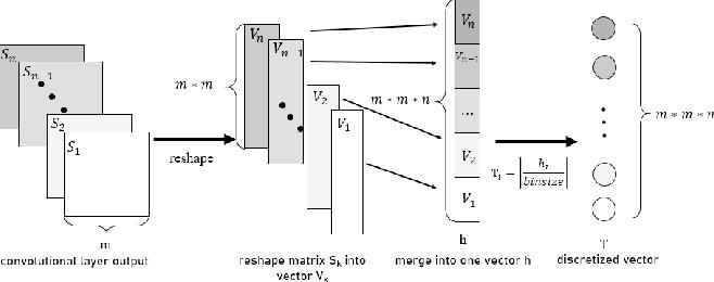 Figure 2 for Information Bottleneck Methods on Convolutional Neural Networks