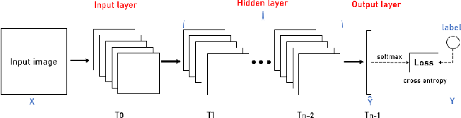 Figure 3 for Information Bottleneck Methods on Convolutional Neural Networks