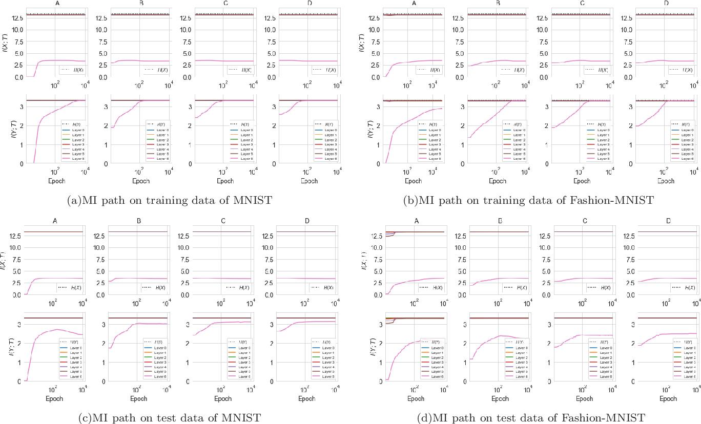Figure 4 for Information Bottleneck Methods on Convolutional Neural Networks