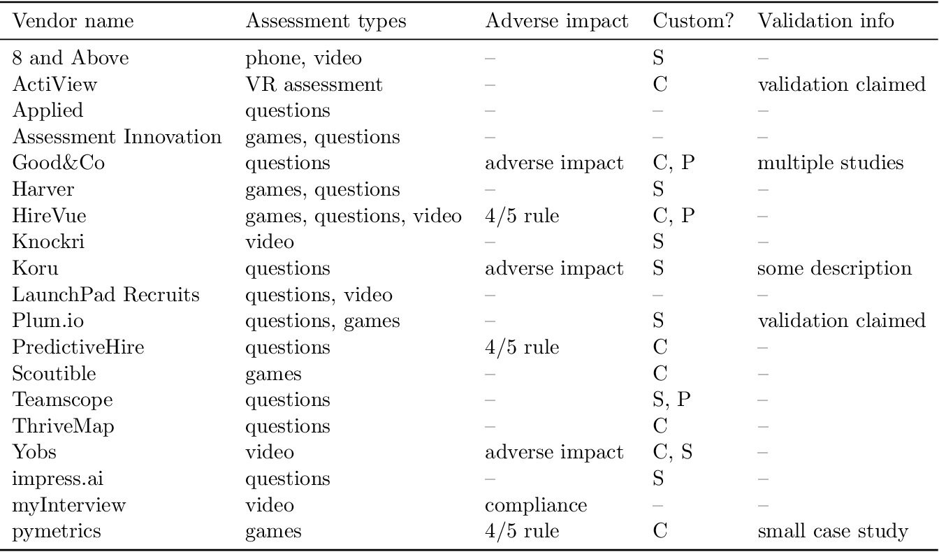 Figure 2 for Mitigating Bias in Algorithmic Employment Screening: Evaluating Claims and Practices