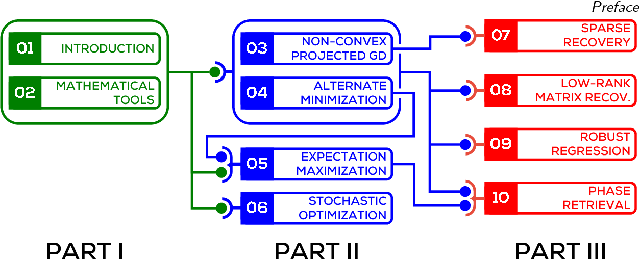 Figure 1 for Non-convex Optimization for Machine Learning