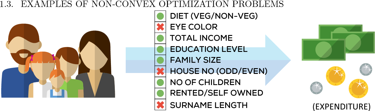Figure 2 for Non-convex Optimization for Machine Learning