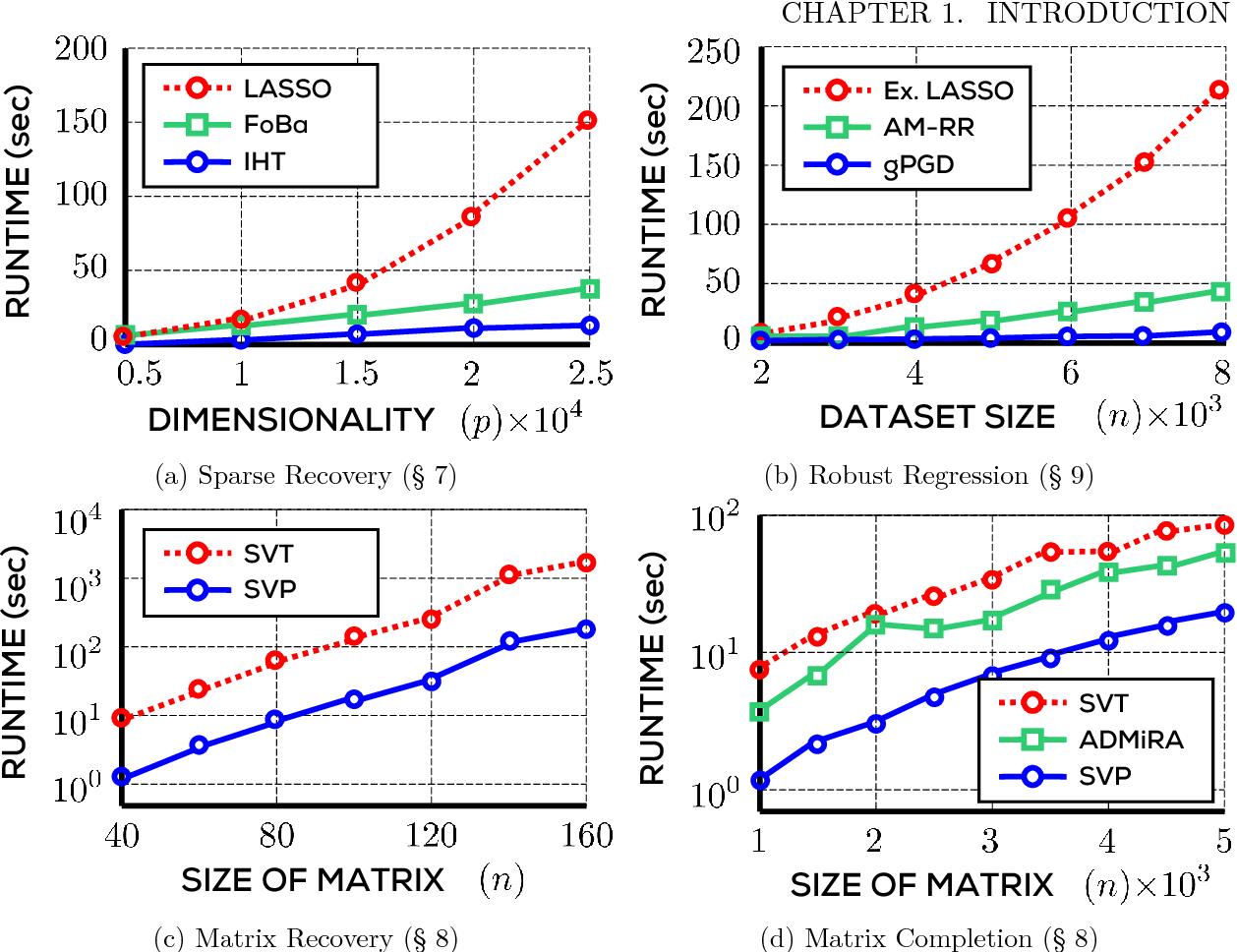 Figure 4 for Non-convex Optimization for Machine Learning