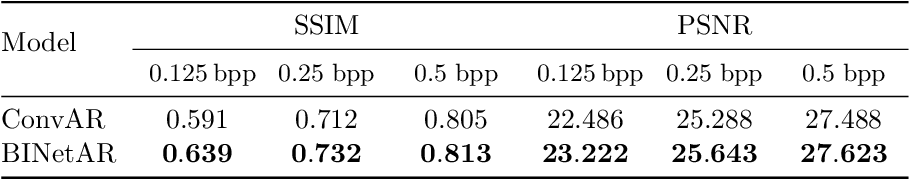 Figure 4 for BINet: a binary inpainting network for deep patch-based image compression