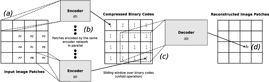 Figure 3 for BINet: a binary inpainting network for deep patch-based image compression